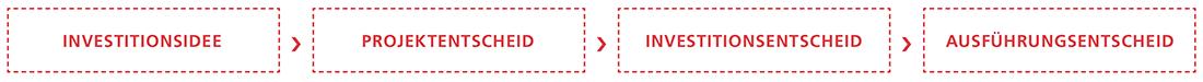 Methodik_Prozess