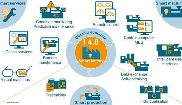 Der Digital-Check für Industrie 4.0
