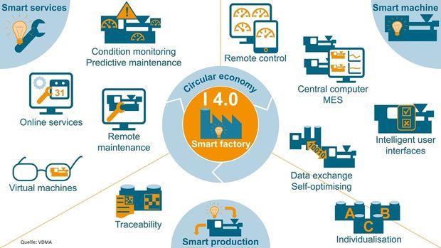 Infografik Smart Factory by IE Packaging