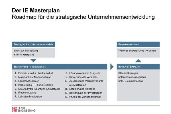 Roadmap für die strategische Unternehmensentwicklung